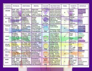 01-15-13 Chakras and Crystals